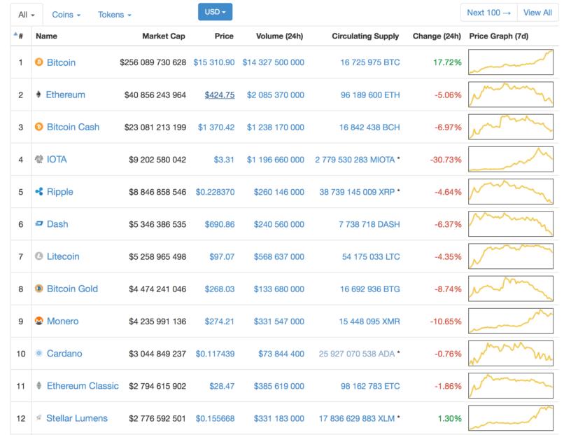 Почему биткоин растет а эфир падает биткоин адрес блокчейн