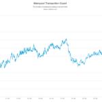 Как сэкономить накомиссии припереводе и выводе Bitcoin сбирж