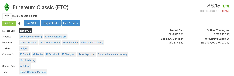 Показатели Ethereum Classic