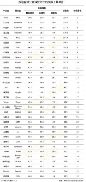 рейтинг самых перспективных криптовалют