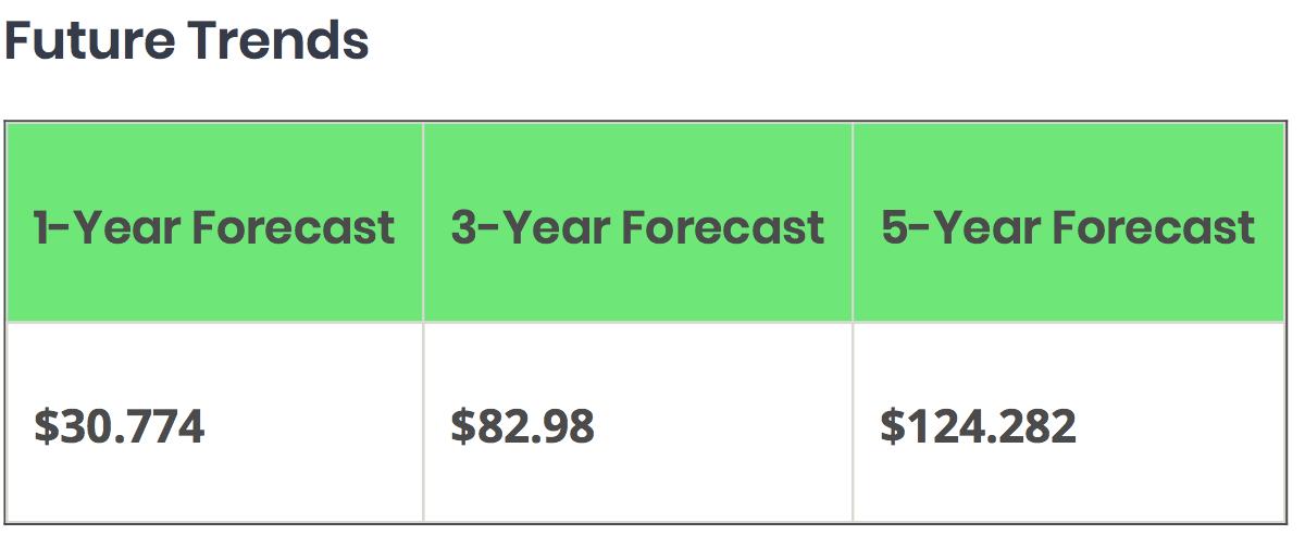 XZC-Forecast.png