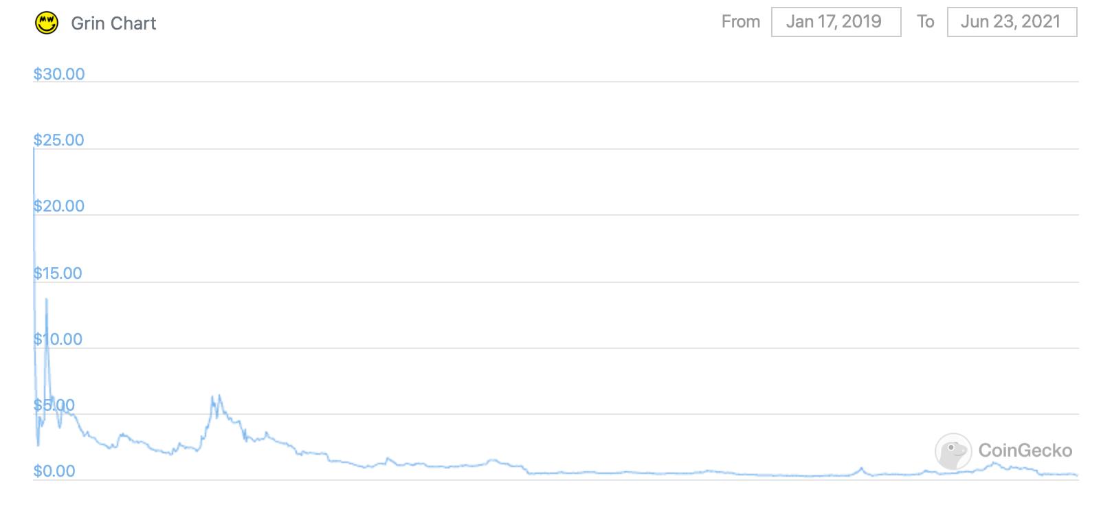 грин курс криптовалюта