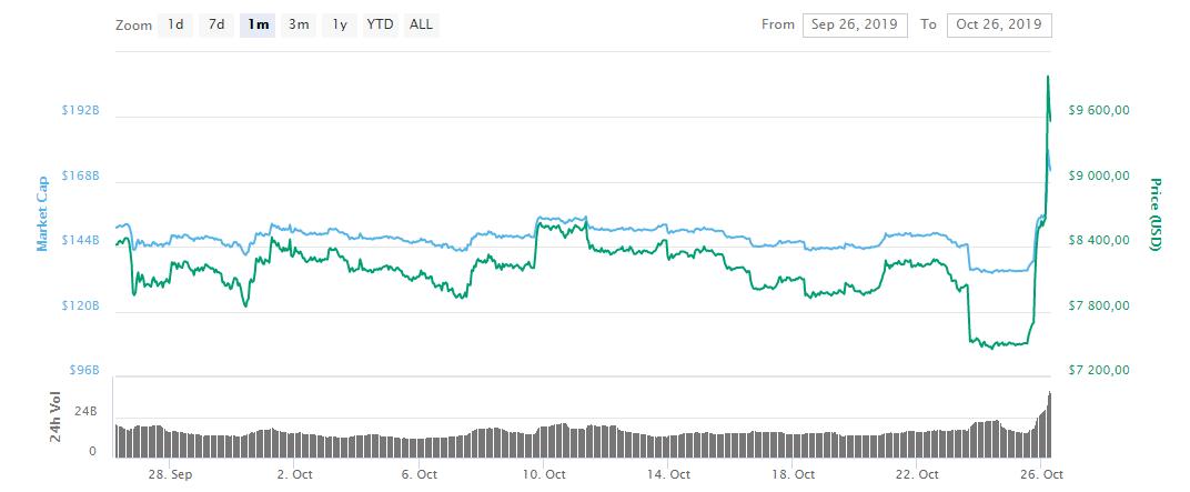 график биткоин курс криптовалюта