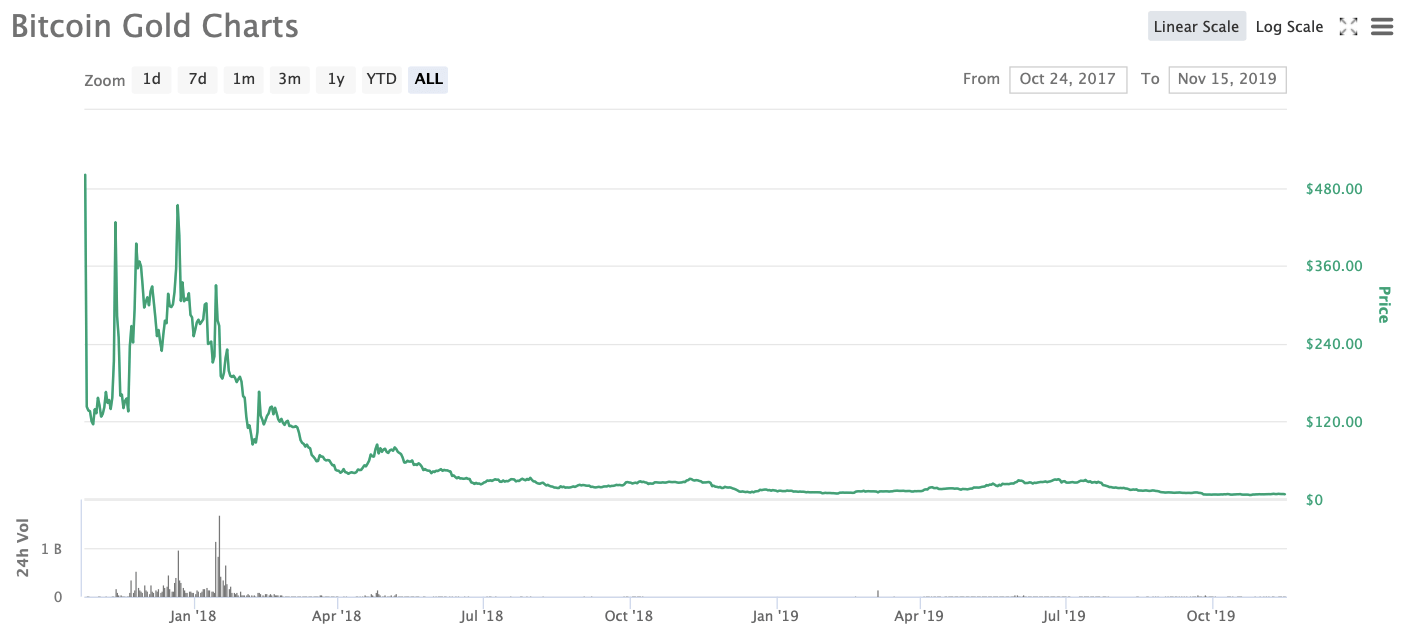 Bitinka Volumul tranzacțiilor și informațiile despre piață   CryptoChartIndex
