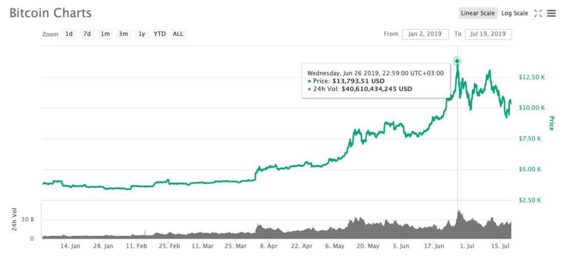 курс криптовалюта биткоин