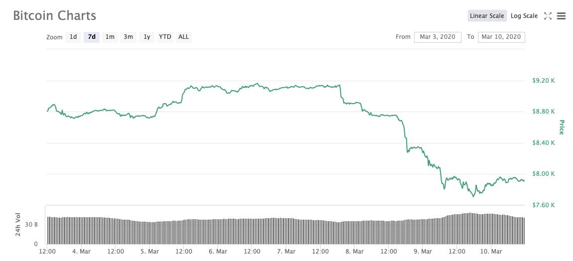 Биткоин график курс криптовалюта