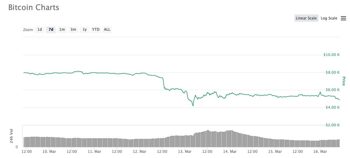 Биткоин криптовалюты график