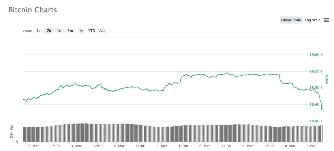 График Биткоин курс криптовалюты