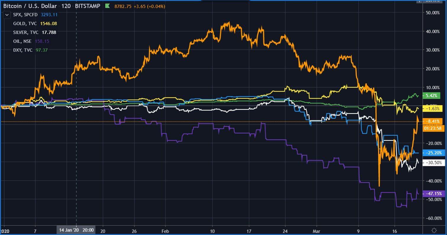 Биткоин золото нефть серебро акции график 2020 год