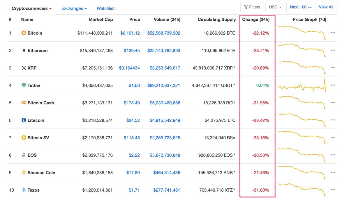 Рынок криптовалют курс график