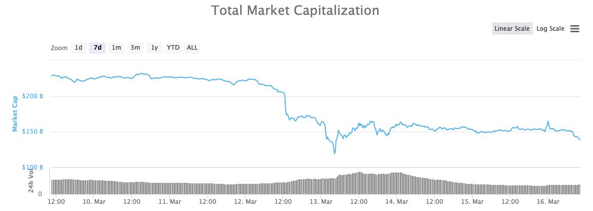 Криптовалюты график курсы