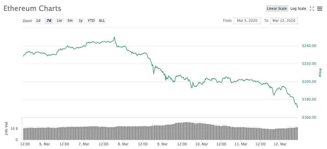 График курс криптовалюта Эфириум