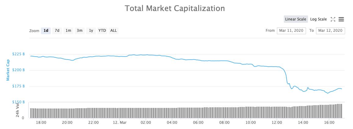 Капитализация криптовалюты рынок