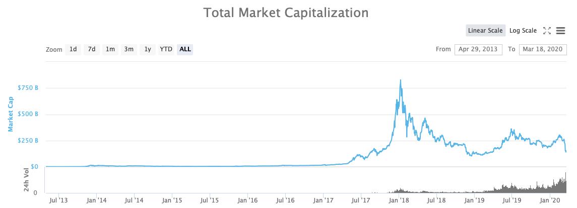 Капитализация рынка криптовалют 2020 год