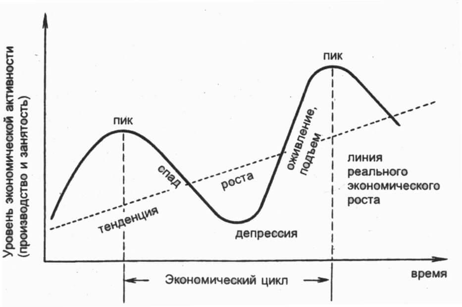 Экономика циклы