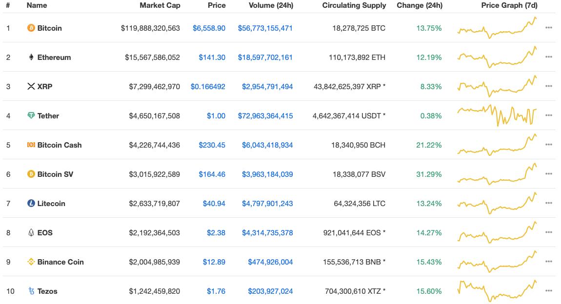 Курсы криптовалюты биткоин