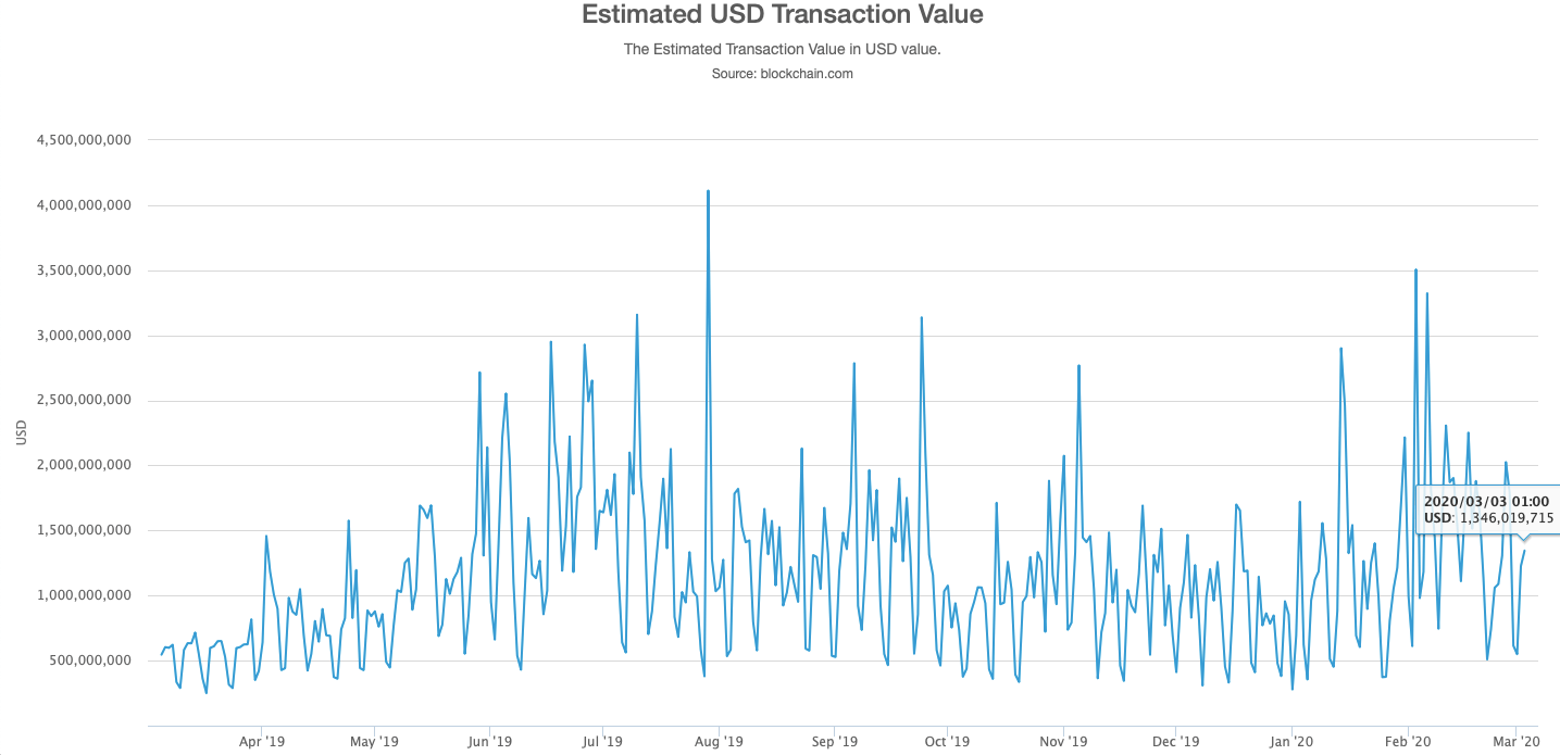 Биткоин транзакции эквивалент доллара