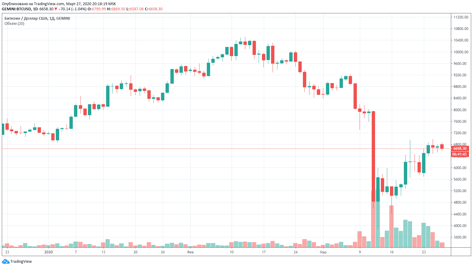 Биткоин дамп падение график цена
