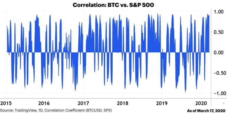 График зависимость акции корреляция