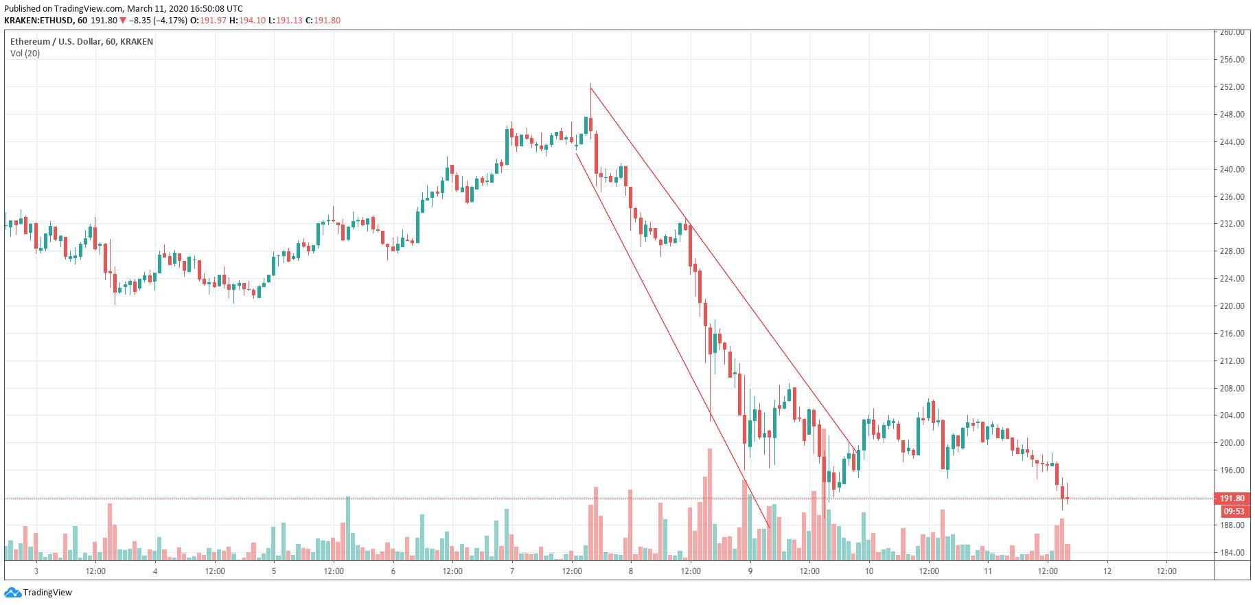 Эфириум график цена падение дамп