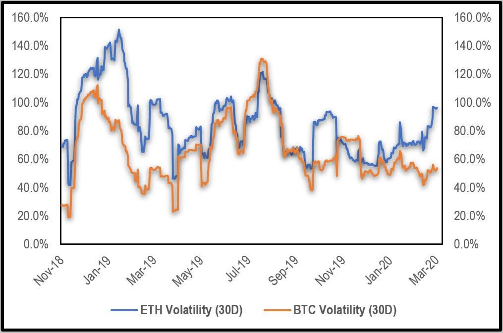 График волатильности Эфириум Биткоин