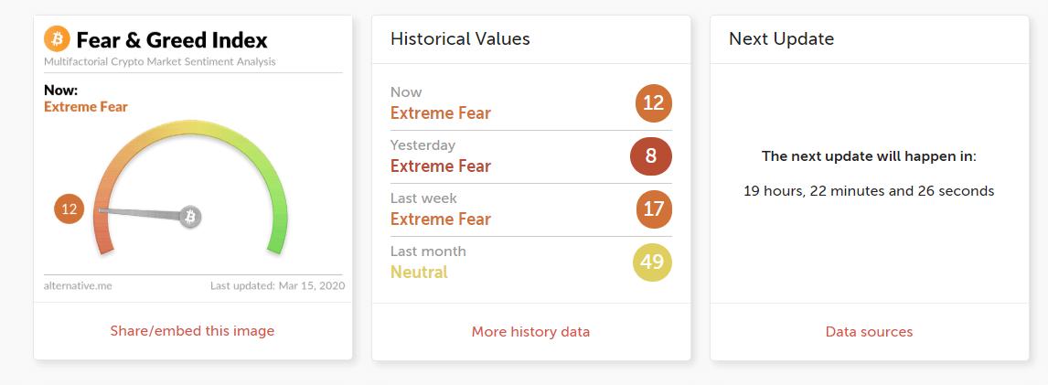 Страх индекс исследование Биткоин