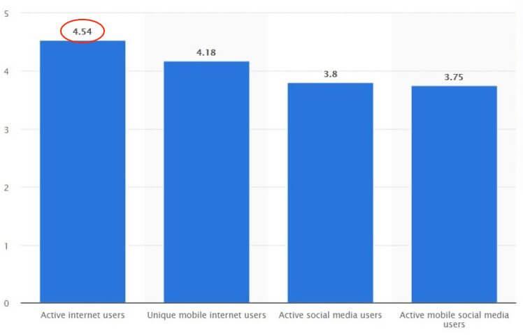пользователи интернета график количество диаграмма 2020 январь