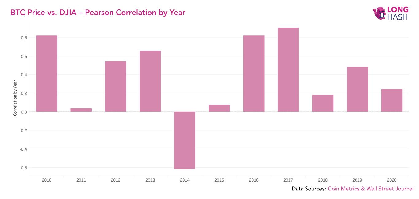 Диаграмма Биткоин активы сравнение