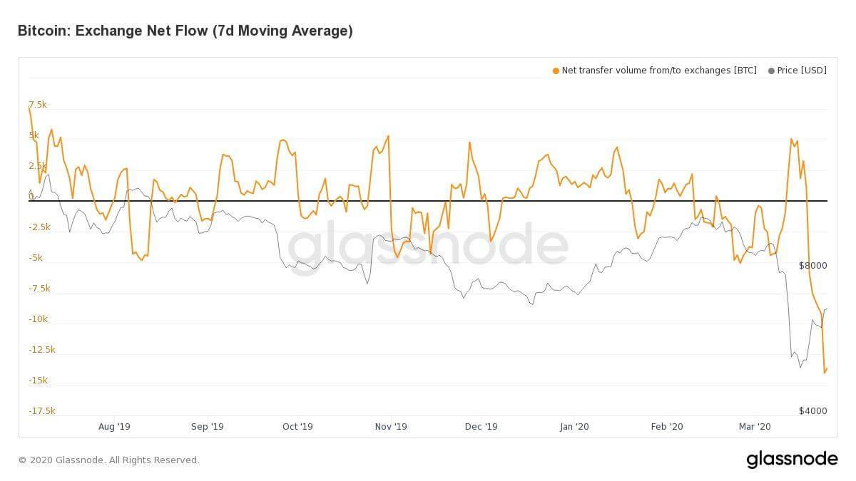 График биржи вывод средств
