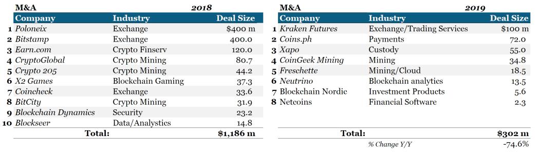 Криптовалюты компании сделки