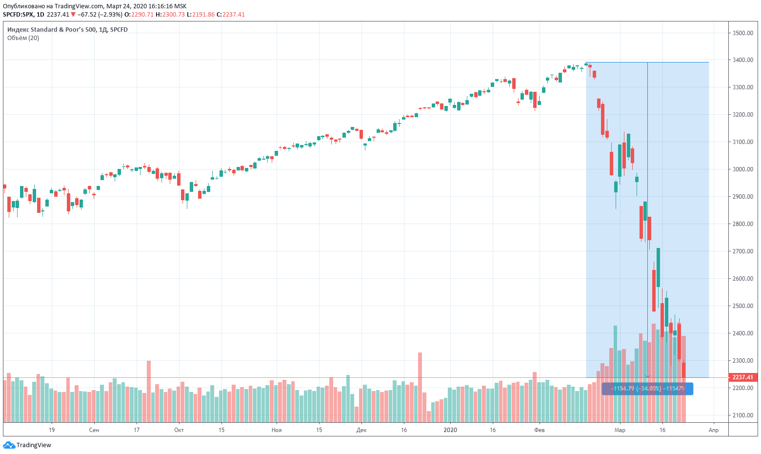 Индекс S&P500 график цена падение