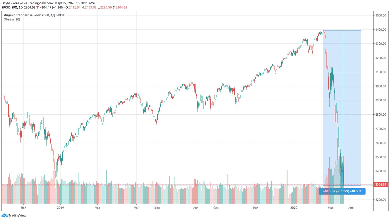 S&P500 индекс биржа график
