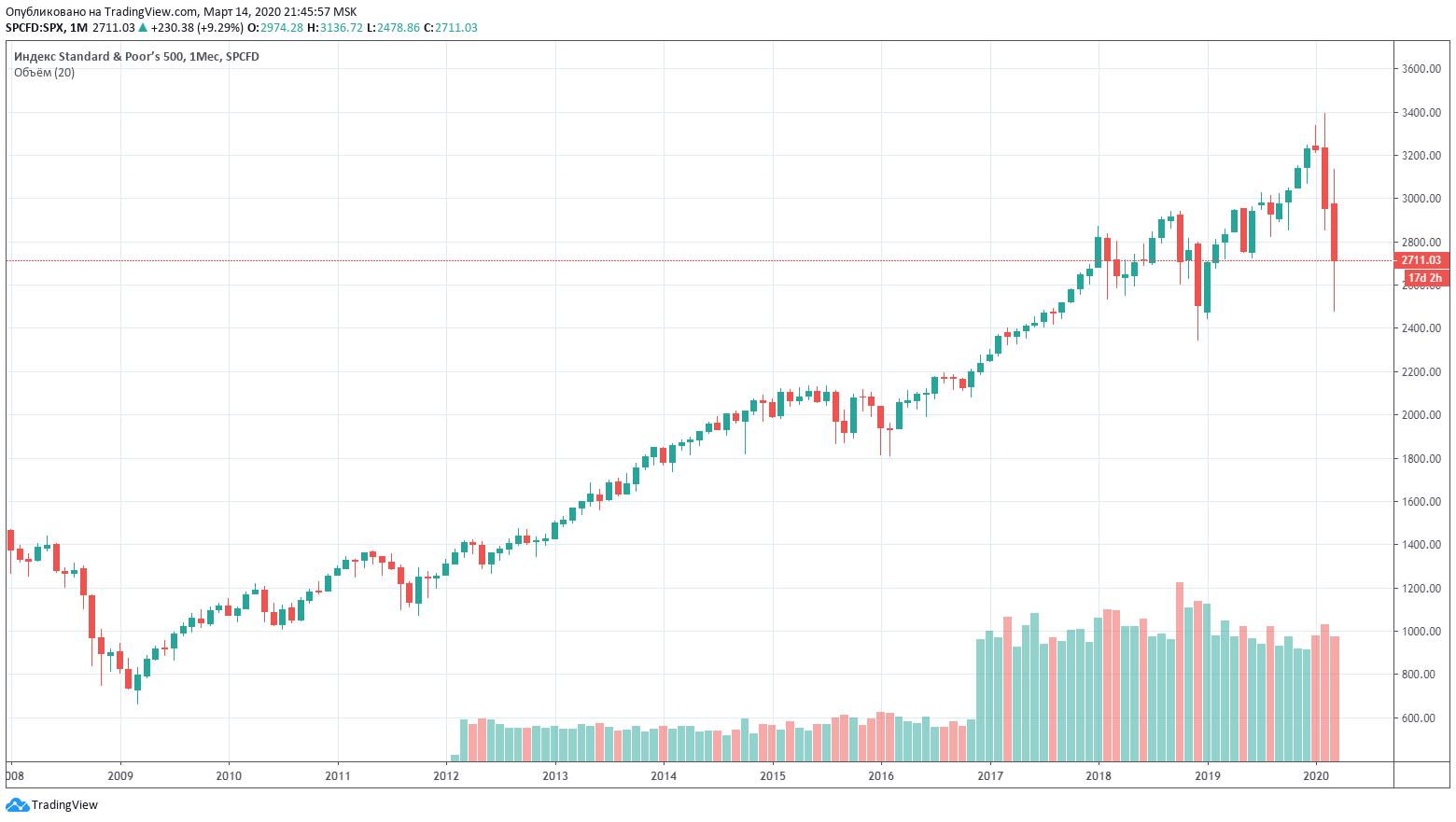 График акции индекс S&P500