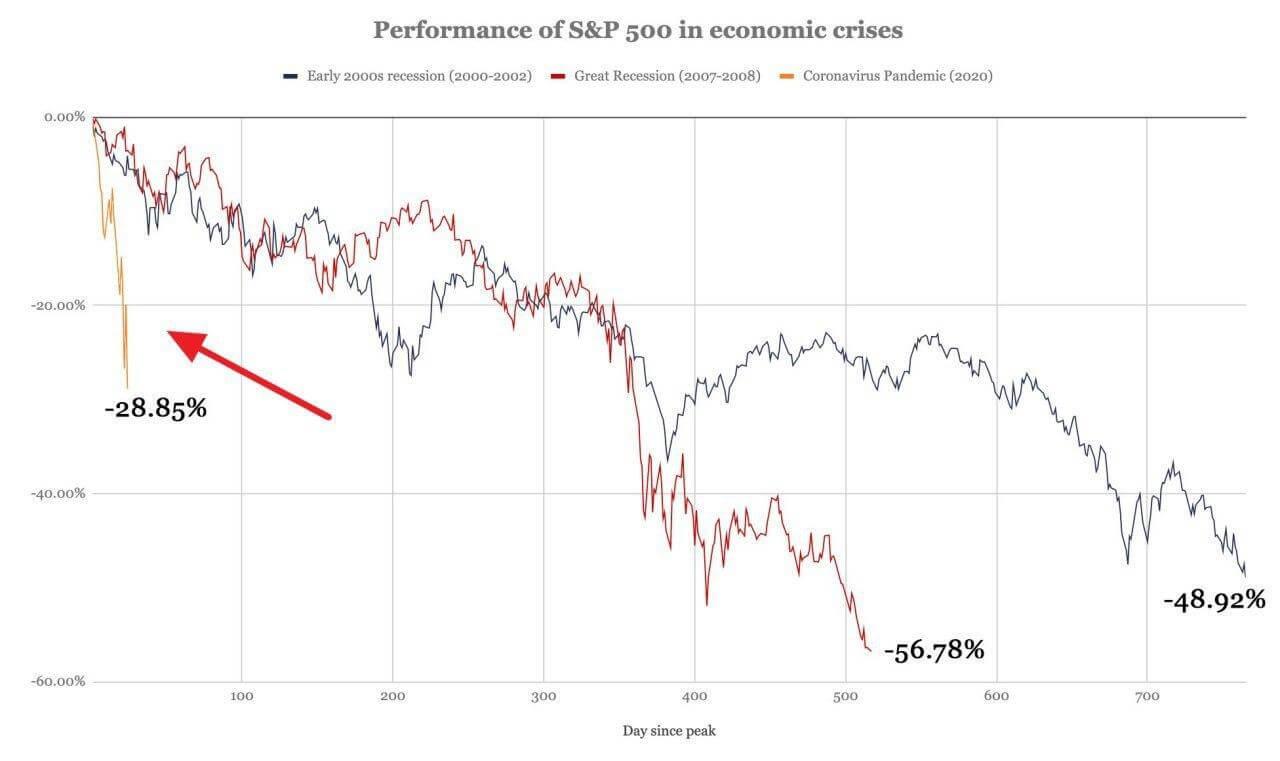 S&P500 график цена падение