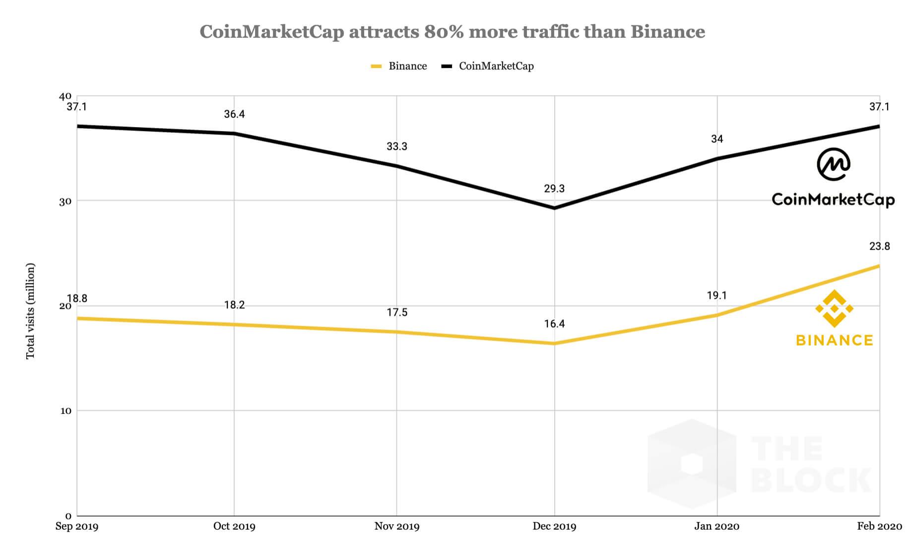 Трафик график биржа платформа Binance