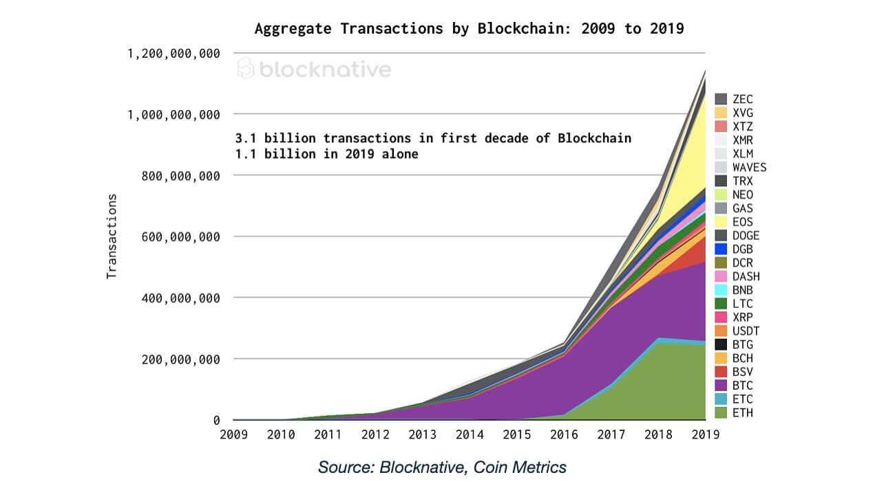 Транзакции самые популярные криптовалюты