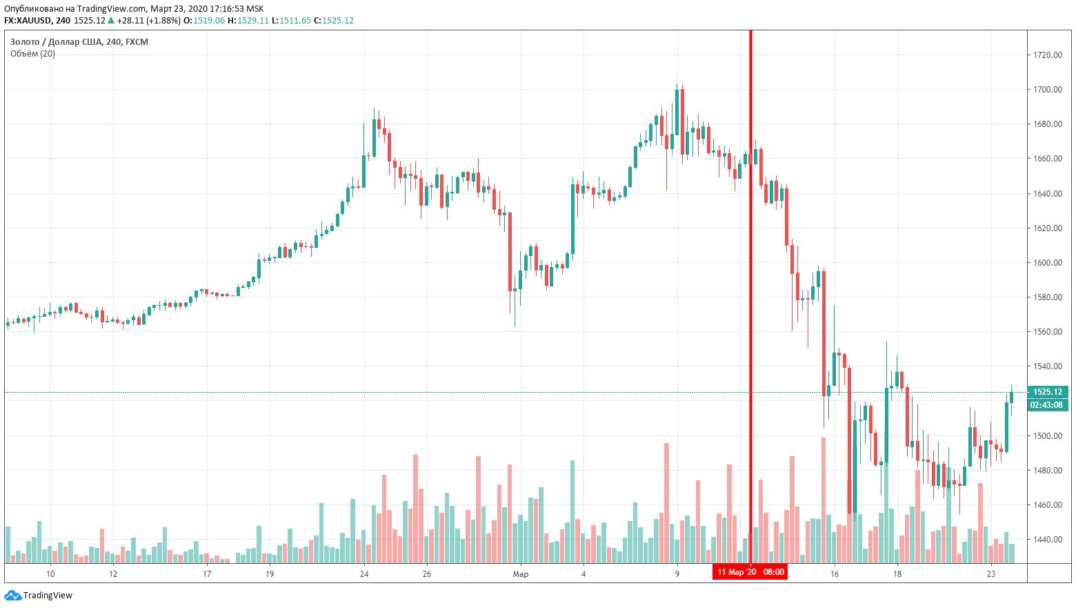 График золото цена рост