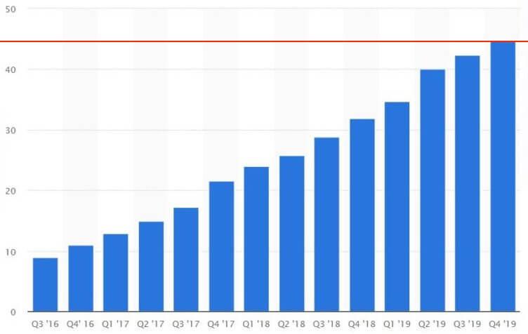 пользователи криптовалют график количество кошельков