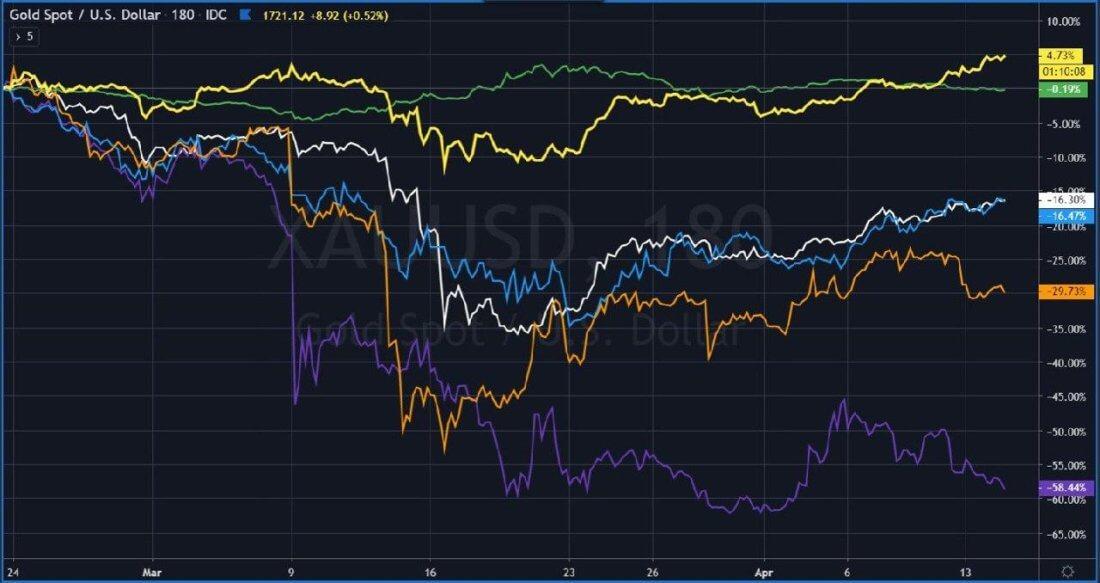 активы биткоин золото график нефть