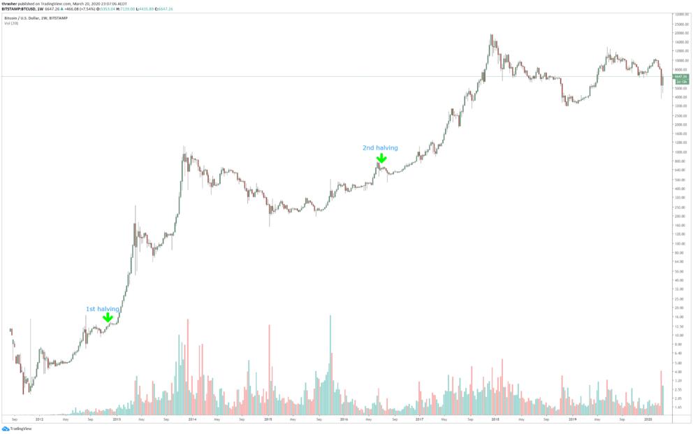 график биткоин халвинги