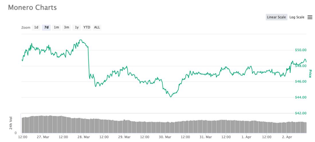 график монеро криптовалюта