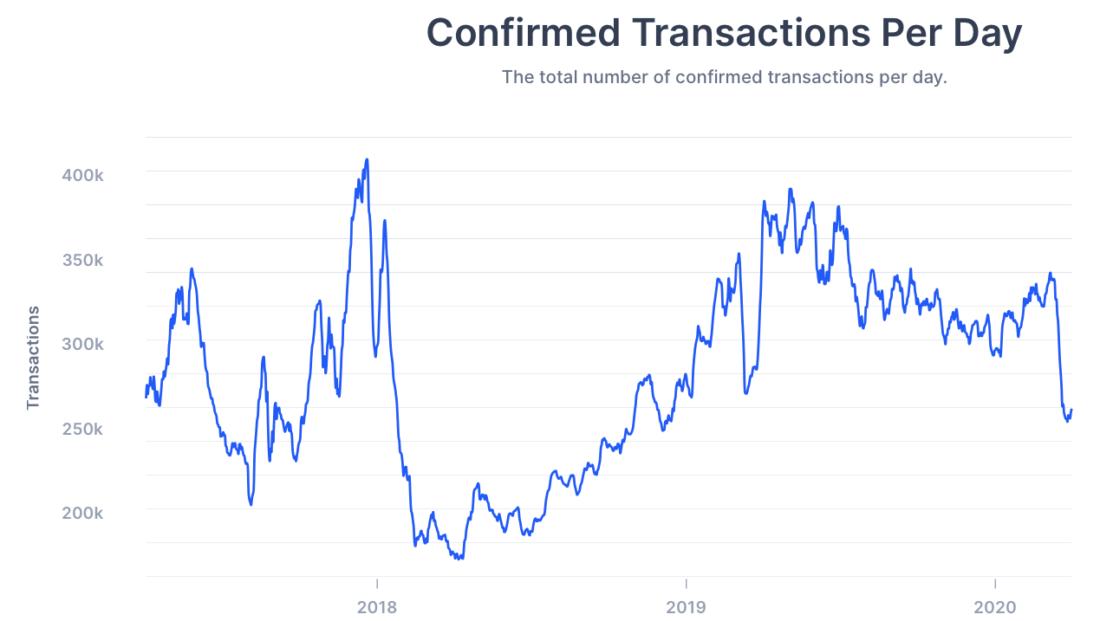 биткоин btc транзакции
