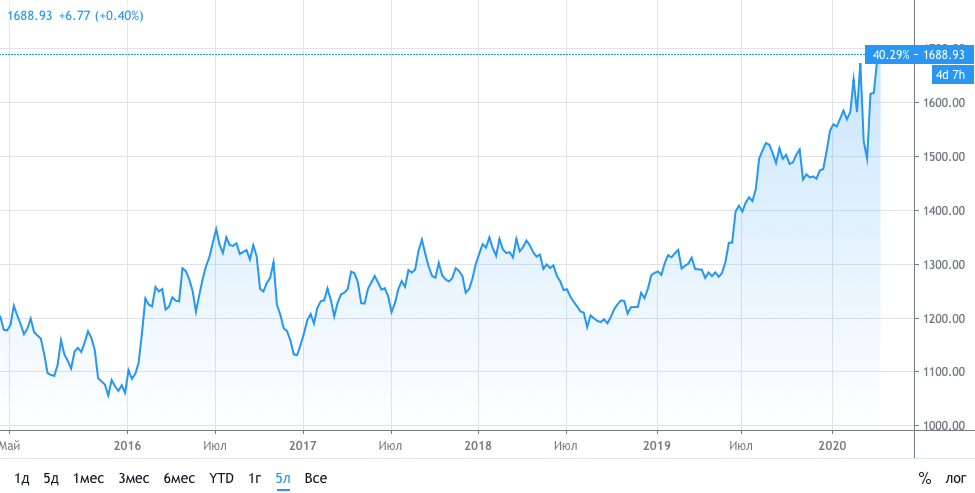график золото доллар