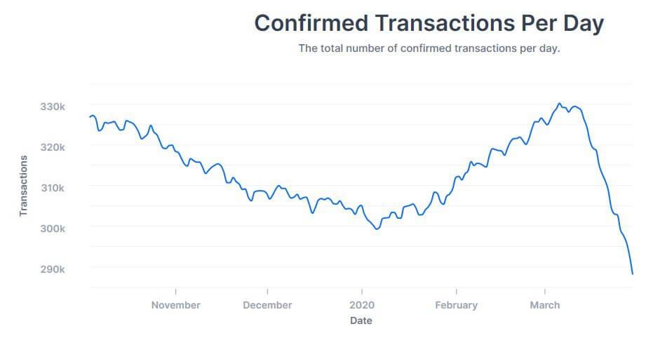 График блокчейн транзакции Биткоин криптовалюта
