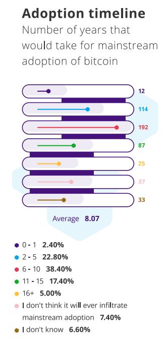 диаграмма биткоин опрос