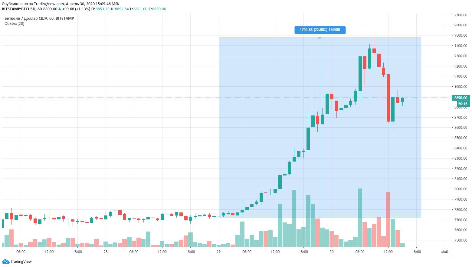 биткоин рост график криптовалюта