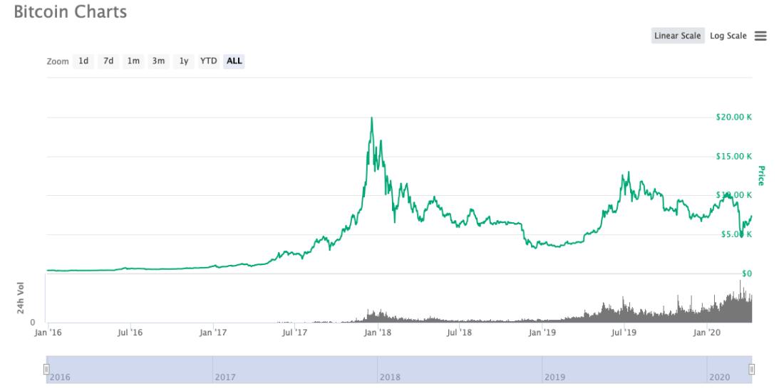 биткоин график 2016 год