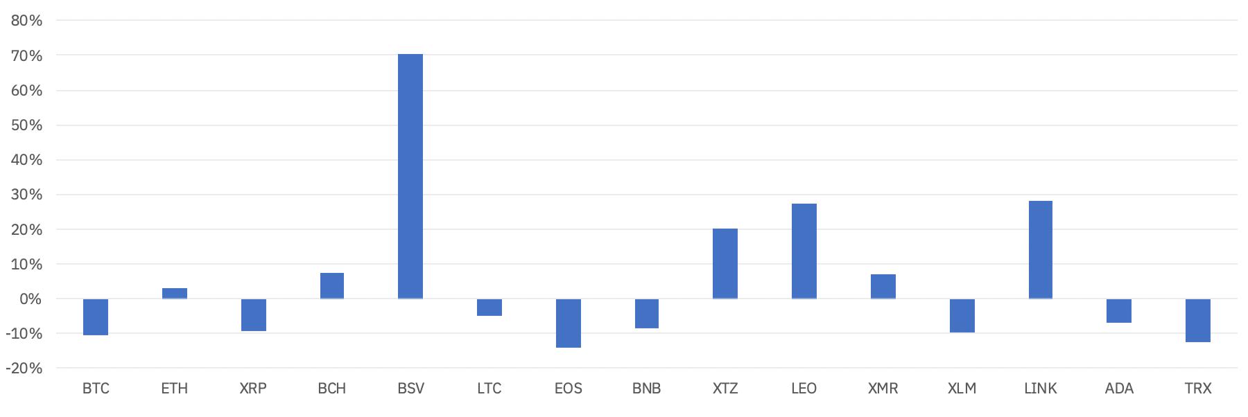 Диаграмма рост крипта