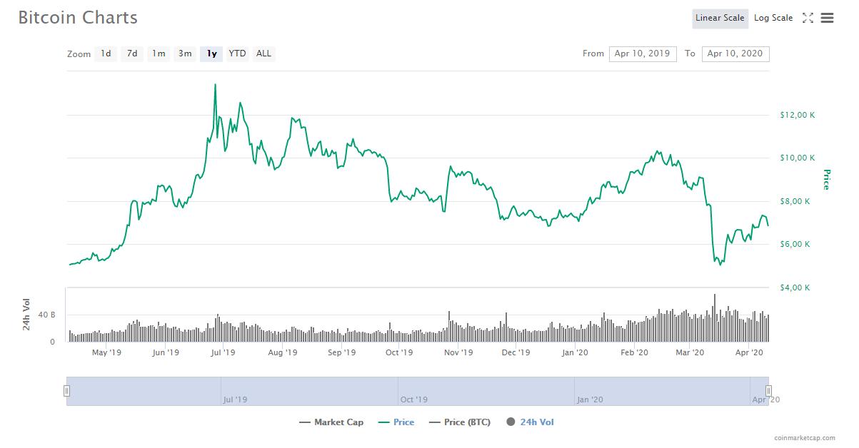 Биткоин цена график торги