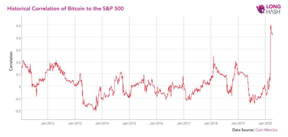 график Биткоин индекс S&P500
